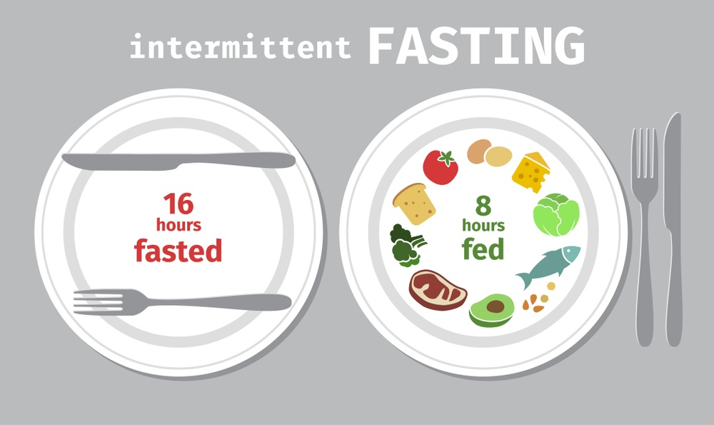 Do You Know What Is The Best Intermittent Fasting For Weight Loss